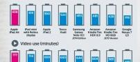 کدام تبلت ها باتری شارژ دهی بهتری دارند؟