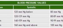 آموزش جامع نحوه گرفتن فشار خون