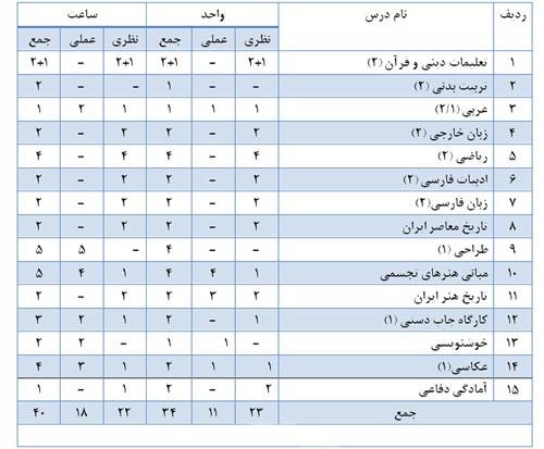 معرفی و آشنایی با رشته تحصیلی گرافیک