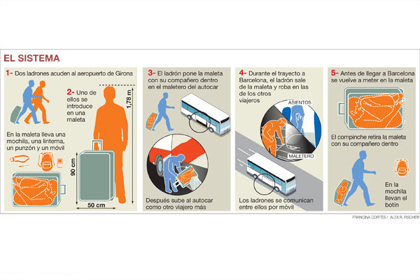 احمقانه ترین نوع قاچاق اشیا در هواپیما (عکس)