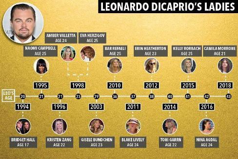 روابط لئوناردو دیکاپریو و علاقه اش به زنان 25 ساله (عکس)