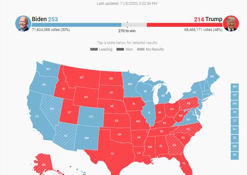 آخرین نتایج لحظه به لحظه انتخابات آمریکا تا پنجشنبه شب (عکس)
