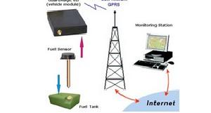 فناوریهای مبتنی بر نسل دوم یا 2G