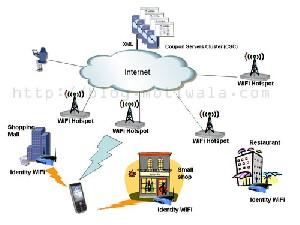 تكنولوژی WiFi چیست ؟
