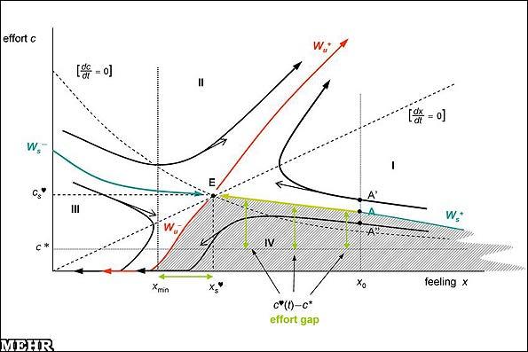 فرمول ریاضی عشق! (+نمودار)