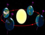 فصلها و تحریف محور زمین