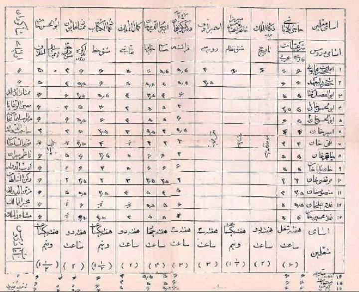 عکسی دیدنی از کارنامه درسی احمد شاه قاجار