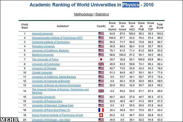 برترین دانشگاههای دنیا در فیزیک و علوم رایانه