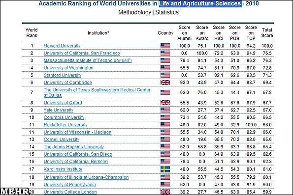 برترین دانشگاههای دنیا در شیمی و زیست