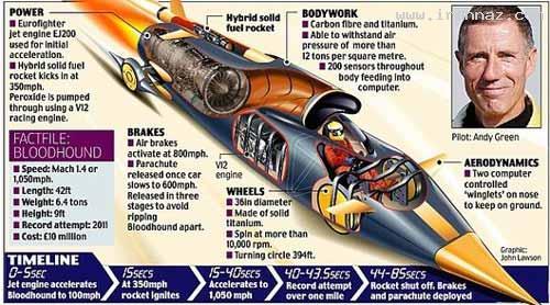 ماشینی با سرعت 1.4 برابر سرعت صوت!! (+عکس)