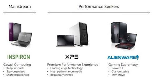 با سری جدید لپ تاپ های Dell XPS آشنا شوید