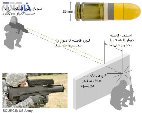 راز جدیدترین اسلحه هوشمند ارتش آمریکا